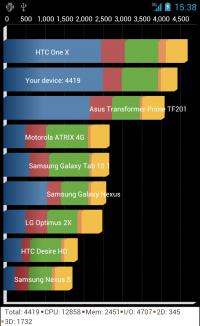 Quadrant、GPUレンダリングなしのスコア