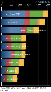 Quadrant+Franco Kernel、GPUレンダリングなしのスコア